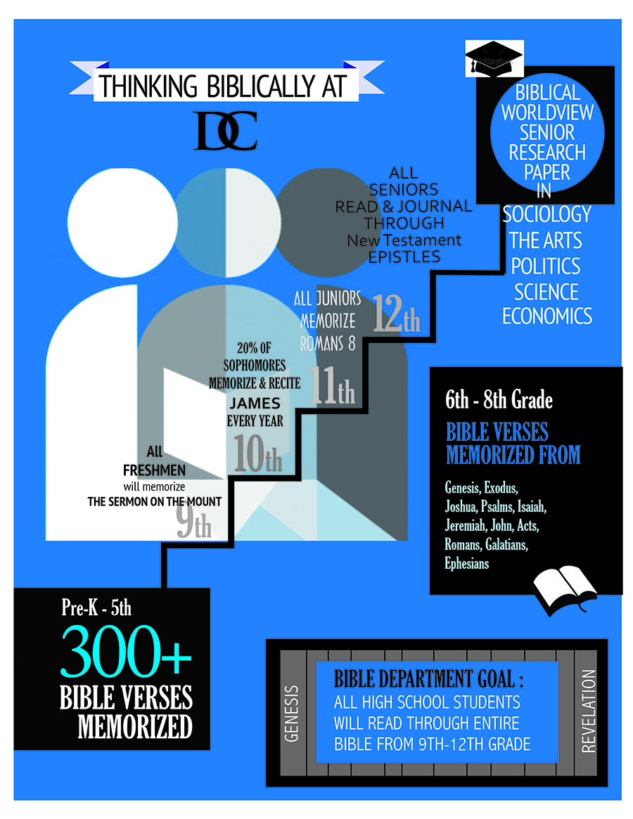 DC Bible Department Infograph