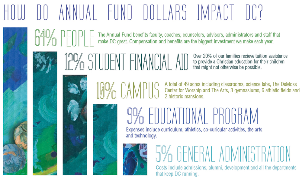 DC Annual Fund Infograph